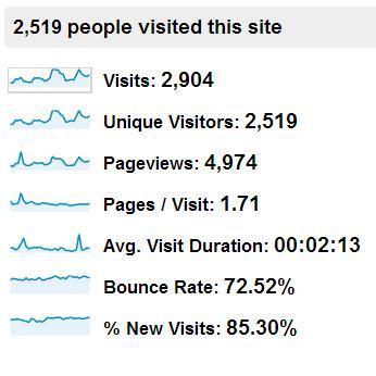 Traffic Engagement Statistics