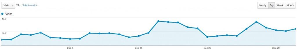 Website Traffic Stats