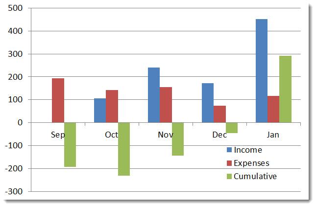 Cumulative Profit Loss