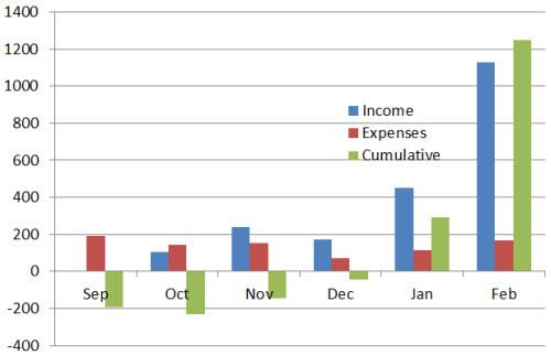 month-6-cumulative-profit-loss