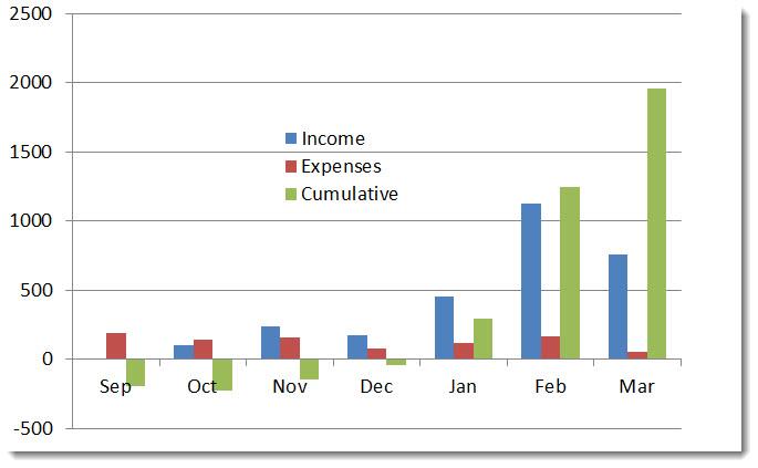 month 7 cumulative income