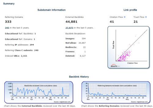 Backlink-Stats