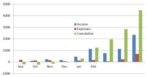 Month-9-Cumulative