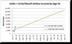 Month 10 - $3000 Per Month Passive Income