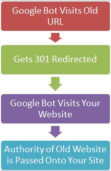Google Bot Visit URL