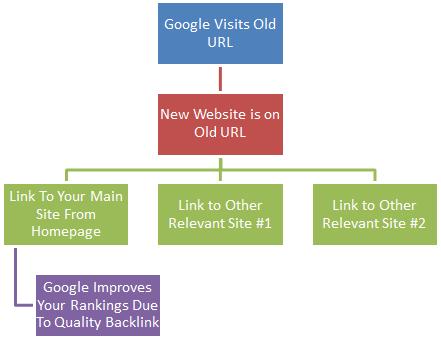 Google Visit Old URL