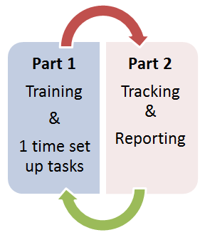Typical Task Control Document