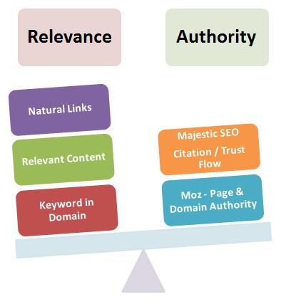 relevance-vs-authority