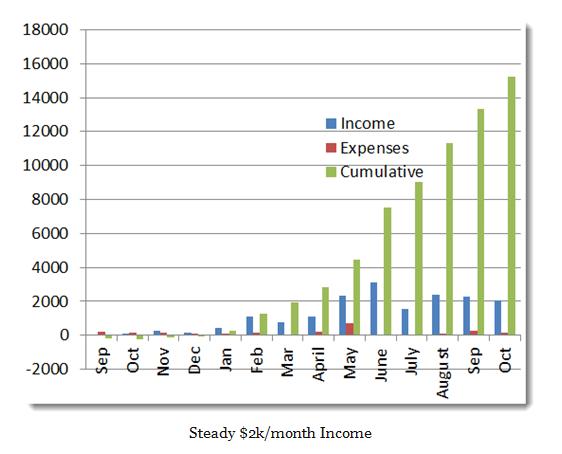 Income report 3