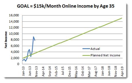 Income report 8