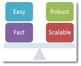 Task Management Balance