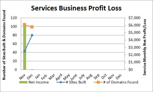Services-Business-Profit-Loss