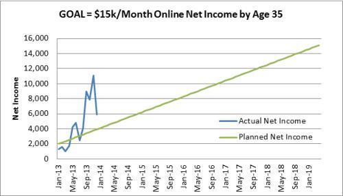 15k-per-month-goal-december-2013