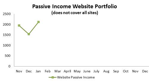 Jan-Passive-Income-Portfolio