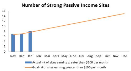 Passive-Income-Website-Portfolio-January