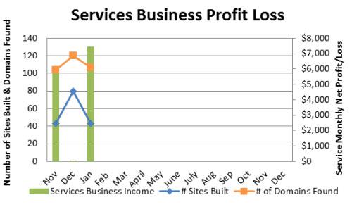 Service-Business-Profit-Loss-January