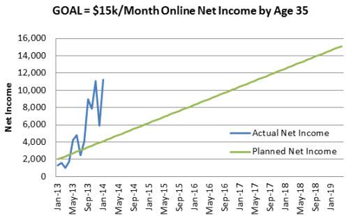 Progress-towards-15k-per-month