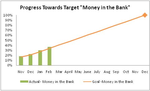 progress towards target