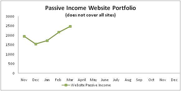 Passive income website portfolio