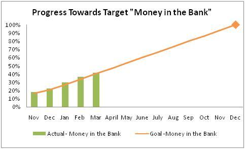 progress toward target