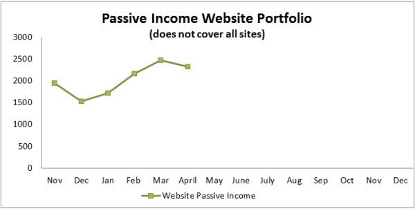 2-Passive-Income-Portfolio