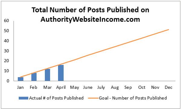 6-Number-of-Posts-Published