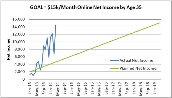 7-Net-Income-April