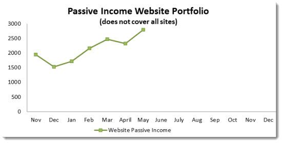 1-passive-income-portfolio