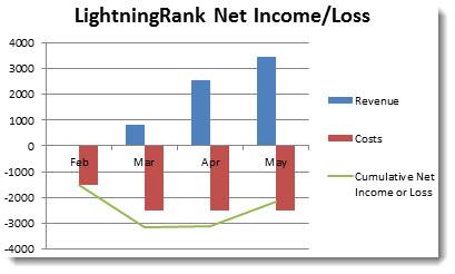 3-NetLossforLightningRank