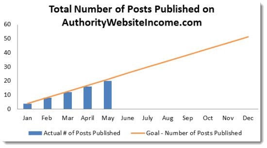 5 total number of posts published