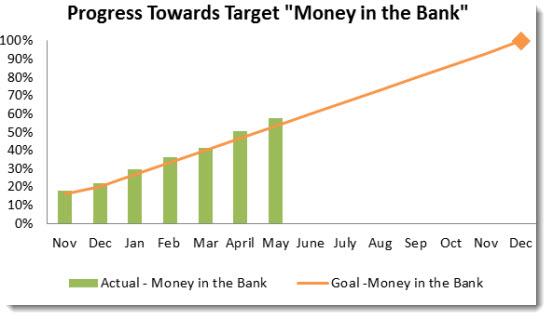 8 Progress Towards Money in the Bank May