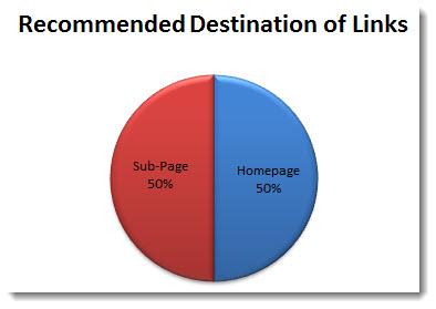 recommended destination of PBN backlinks