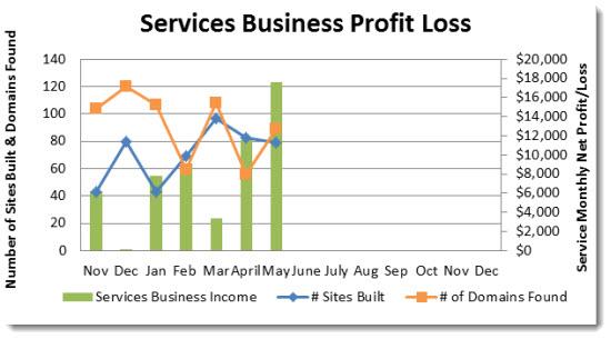 services income spli