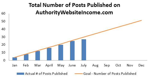 5 Number of Posts Published