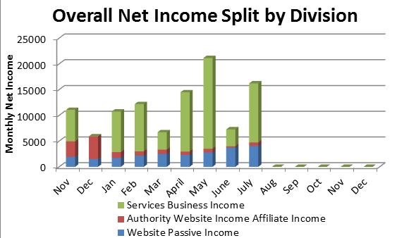 8 Overall Income