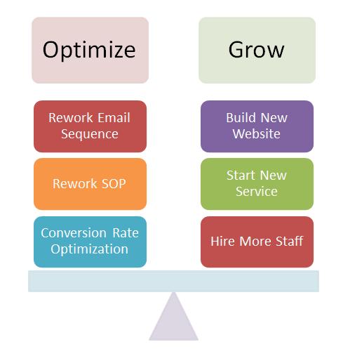 optimize or grow