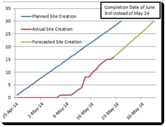 1-site-creation-progress