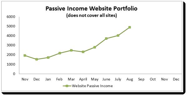 2 passive income