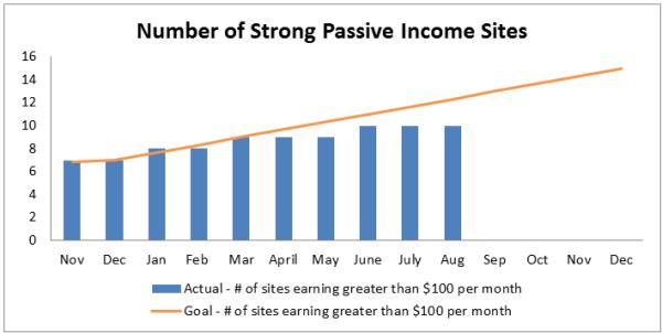Passive Income Sites