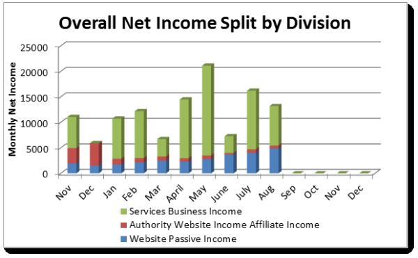 Overall Net Income Split