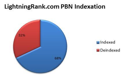 LR PBN Indexation