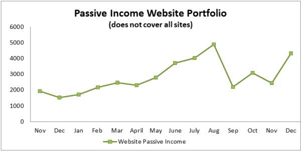 5 Passive Income Portfolio