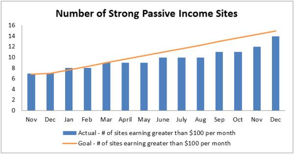 7 passive income website portfoio