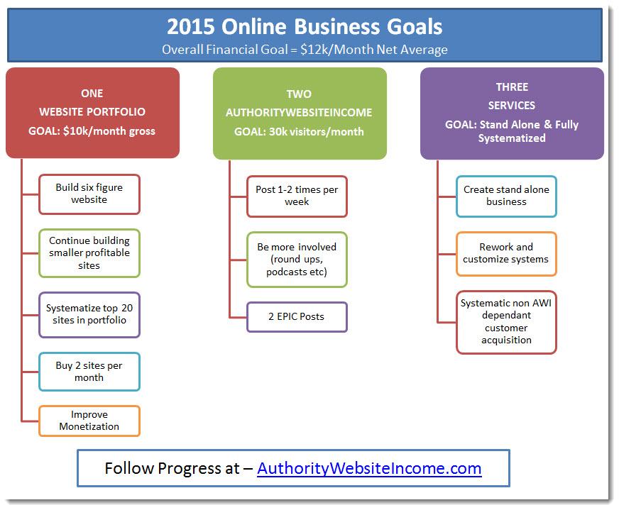 2015 online business goals