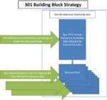 301 Building Block Strategy – Part 2