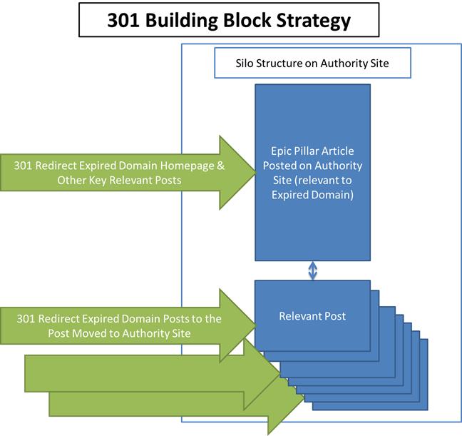 301 bb strategy