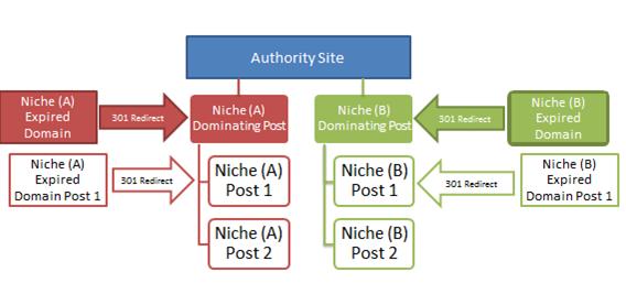 authority sites