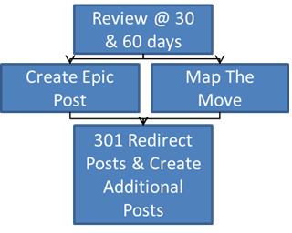 create epic post
