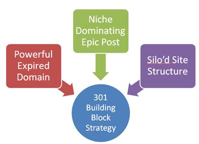niche dominating post
