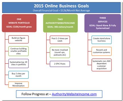 business goal 2015